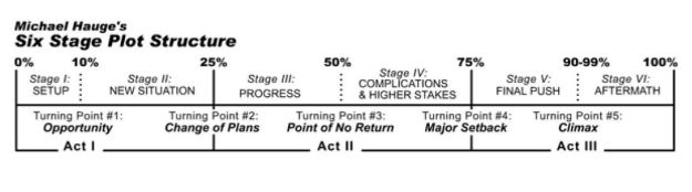 Michael Hauge's plot structure