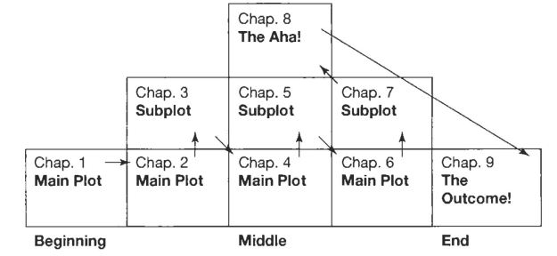 Plot and sub plot Plan