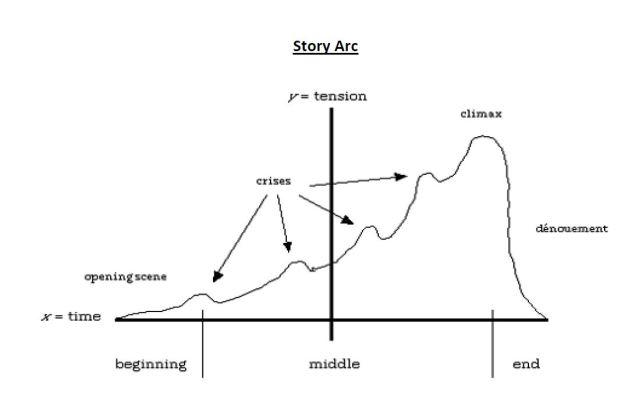 Story Arc