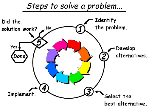 steps to solve the problem